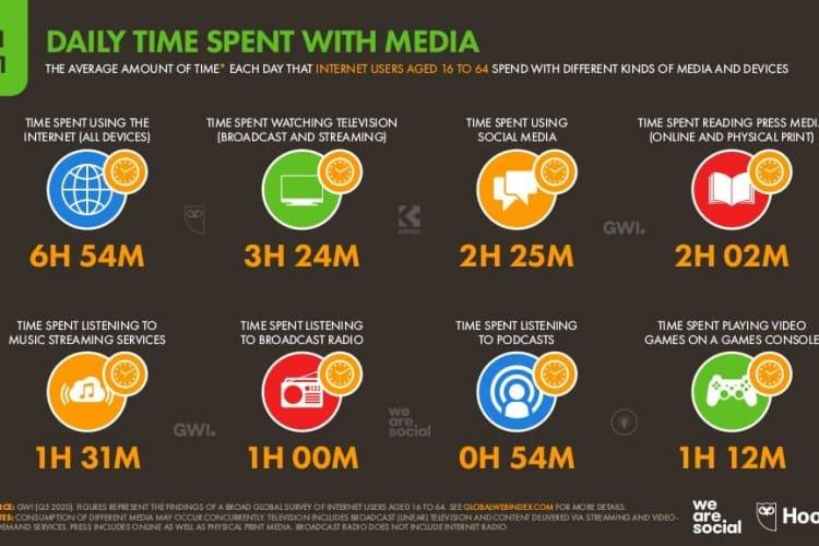 Sosyal Medyada Harcanan Günlük Süre