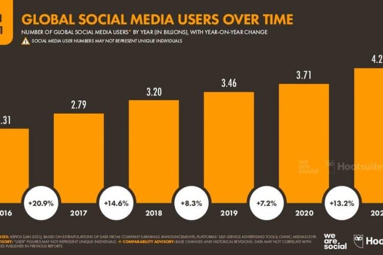 Dünya Genelinde Sosyal Medya da Geçirilen Zaman