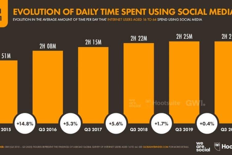 Sosyal Medya Kullanılarak Geçirilen Zaman
