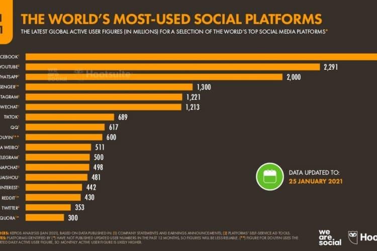Dünya Genelinde En çok Kullanılan Sosyal Medya Platformları
