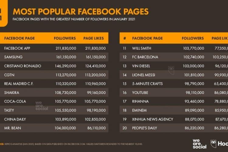Facebook En Popüler Sayfalar Listesi