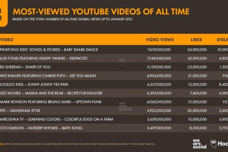 Dünya Genelinde En çok İzlenen Youtube Videoları