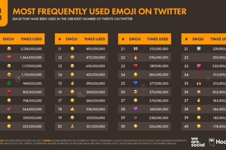 Twitter da En Çok Kullanılan Emojiler