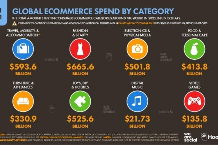 En Çok Harcama Yapılan E-Ticaret Kategorisi