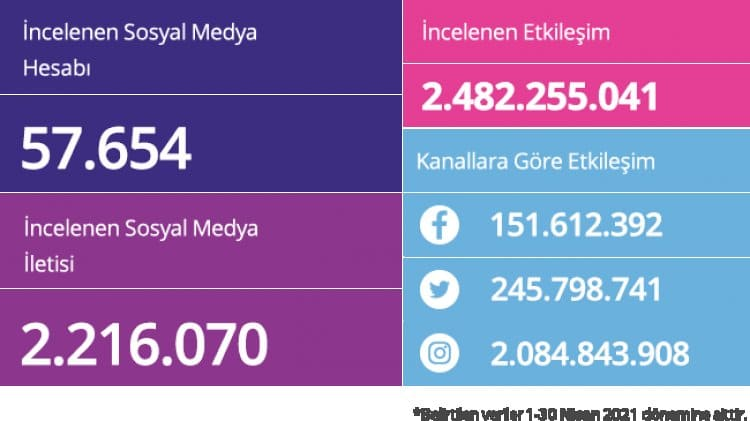 SocialBrands Mayıs sonuçları