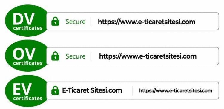 SSL Sertifikası Çeşitleri
